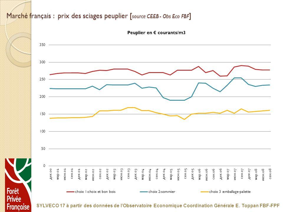 Marché français : prix des sciages peuplier [source CEEB - Obs Eco FBF]